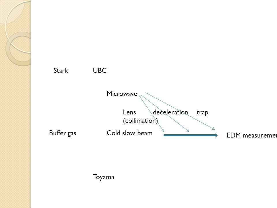 Stark Buffer gas Microwave Cold slow beam Lens (collimation) decelerationtrap EDM measurement UBC Toyama