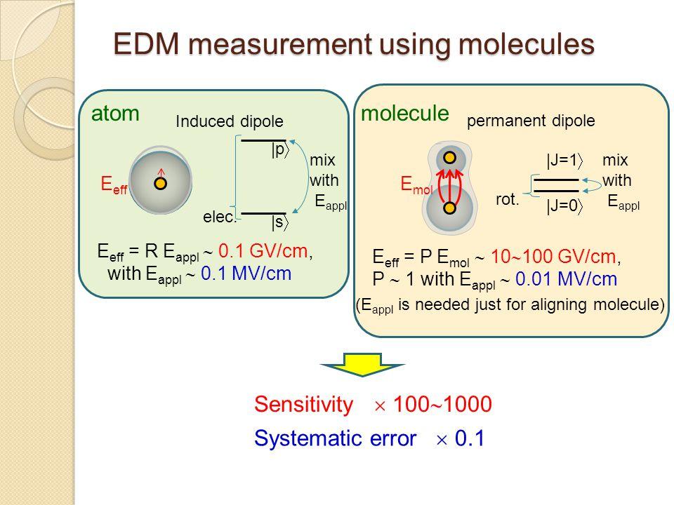 EDM measurement using molecules atom mix with E appl elec. molecule Induced dipole E eff = R E appl  0.1 GV/cm, with E appl  0.1 MV/cm mix with E ap