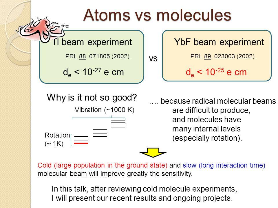 Atoms vs molecules Tl beam experimentYbF beam experiment PRL 88, 071805 (2002).PRL 89, 023003 (2002). d e < 10 -27 e cmd e < 10 -25 e cm Why is it not