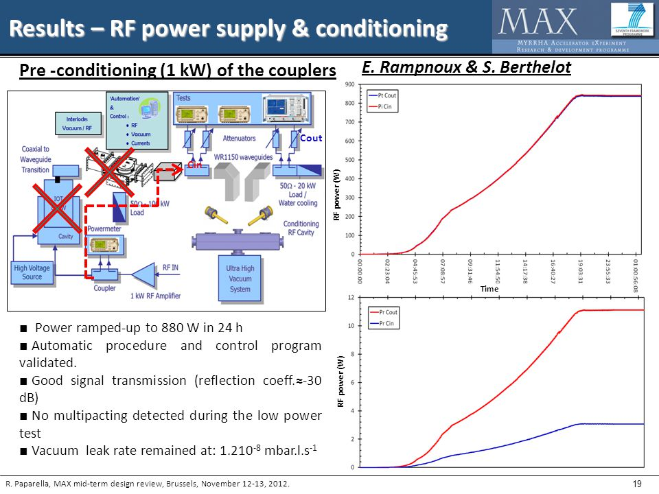 19 Results – RF power supply & conditioning R.
