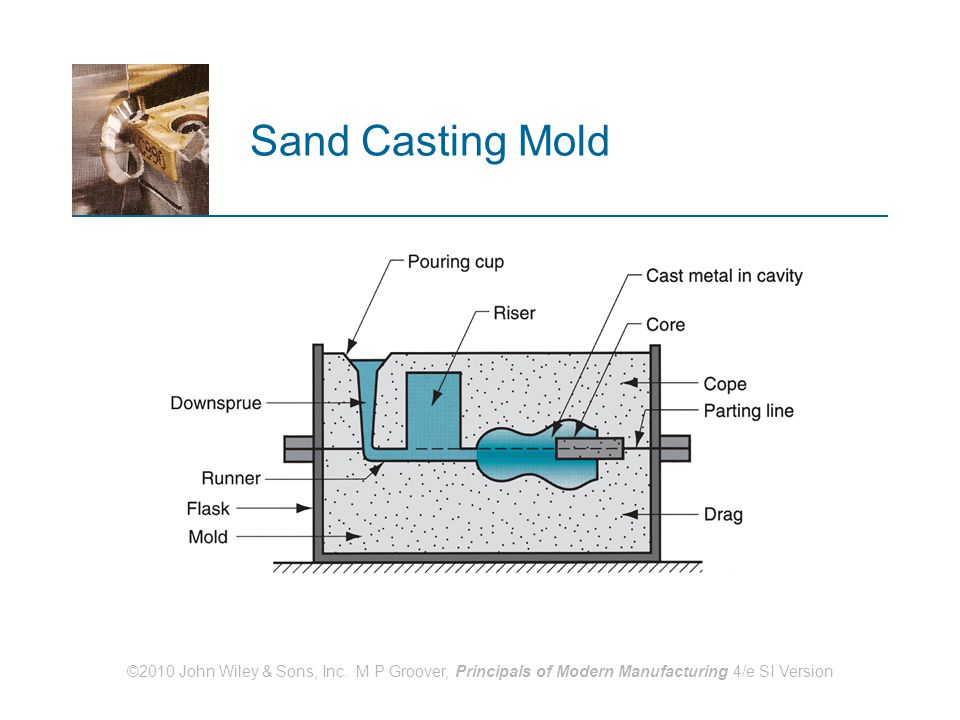 ©2010 John Wiley & Sons, Inc. M P Groover, Principals of Modern Manufacturing 4/e SI Version Sand Casting Mold