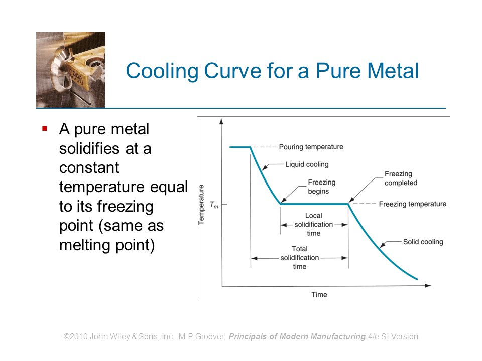 ©2010 John Wiley & Sons, Inc. M P Groover, Principals of Modern Manufacturing 4/e SI Version Cooling Curve for a Pure Metal  A pure metal solidifies