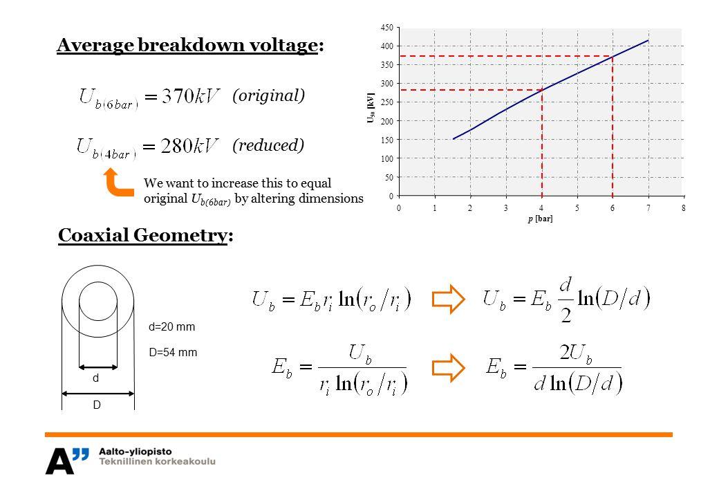 Average breakdown voltage: 0 50 100 150 200 250 300 350 400 450 012345678 p [bar] U 50 [kV] (original) (reduced) d D d=20 mm D=54 mm Coaxial Geometry: