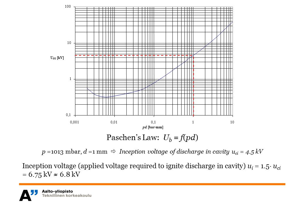 Paschen's Law: U b = f(pd) p =1013 mbar, d =1 mm  Inception voltage of discharge in cavity u ci = 4.5 kV Inception voltage (applied voltage required