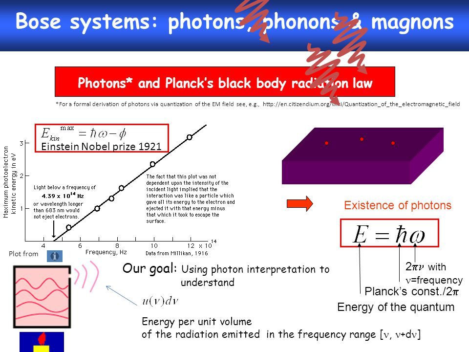 Bose systems: photons, phonons & magnons Photons* and Planck's black body radiation law http://en.citizendium.org/wiki/Quantization_of_the_electromagn