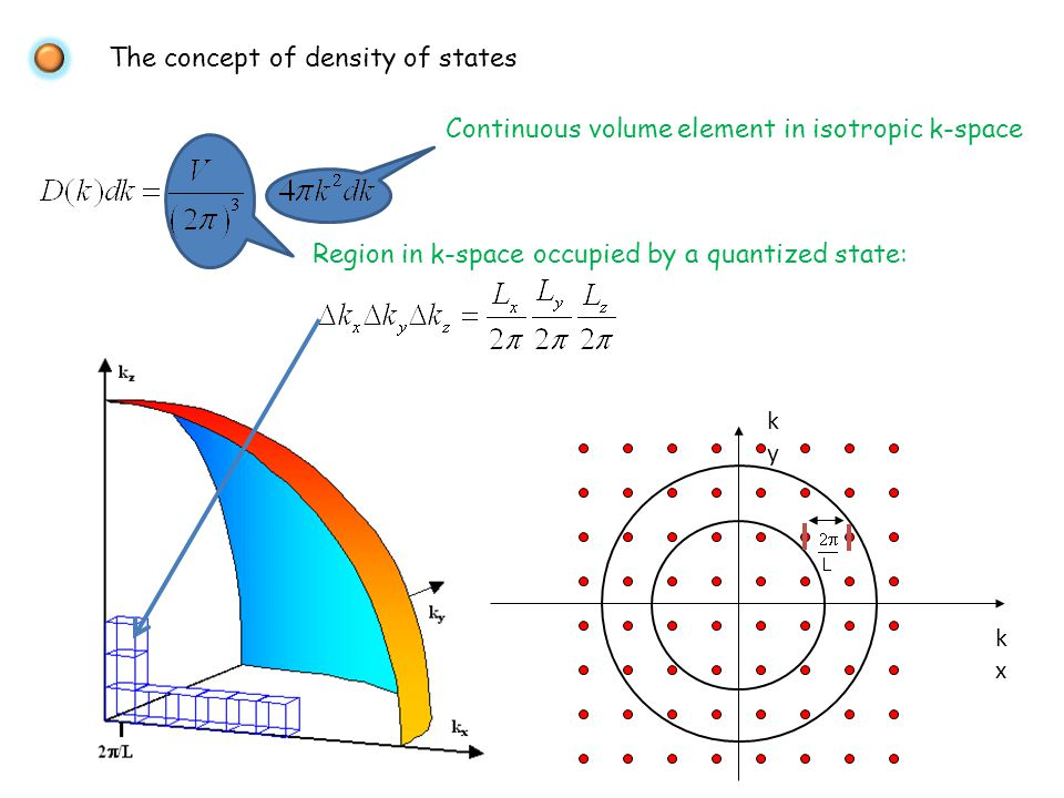 The concept of density of states Continuous volume element in isotropic k-space Region in k-space occupied by a quantized state: kxkx kyky