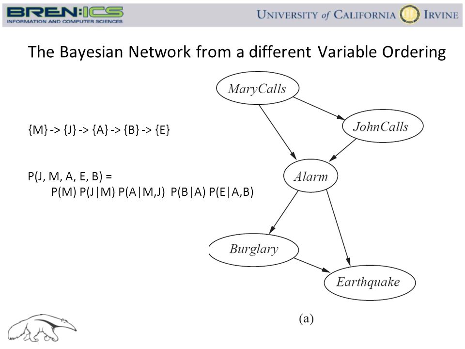 The Bayesian Network from a different Variable Ordering {M} -> {J} -> {A} -> {B} -> {E} P(J, M, A, E, B) = P(M) P(J|M) P(A|M,J) P(B|A) P(E|A,B)