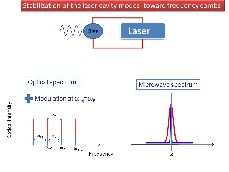 Optical spectrum Microwave spectrum Modulation at ω inj =ω B Stabilization of the laser cavity modes: toward frequency combs Laser Bias Optical Intensity  nn  n-1  inj  n+1  inj Frequency ωBωB