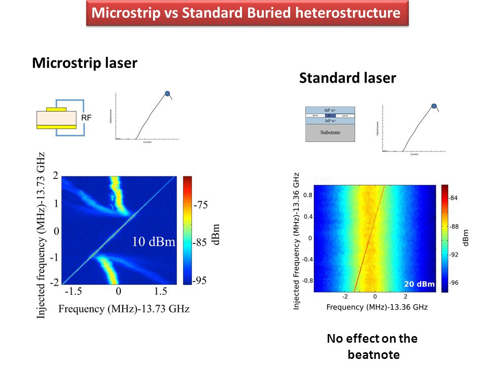 20 dBm Microstrip laser Standard laser No effect on the beatnote Microstrip vs Standard Buried heterostructure