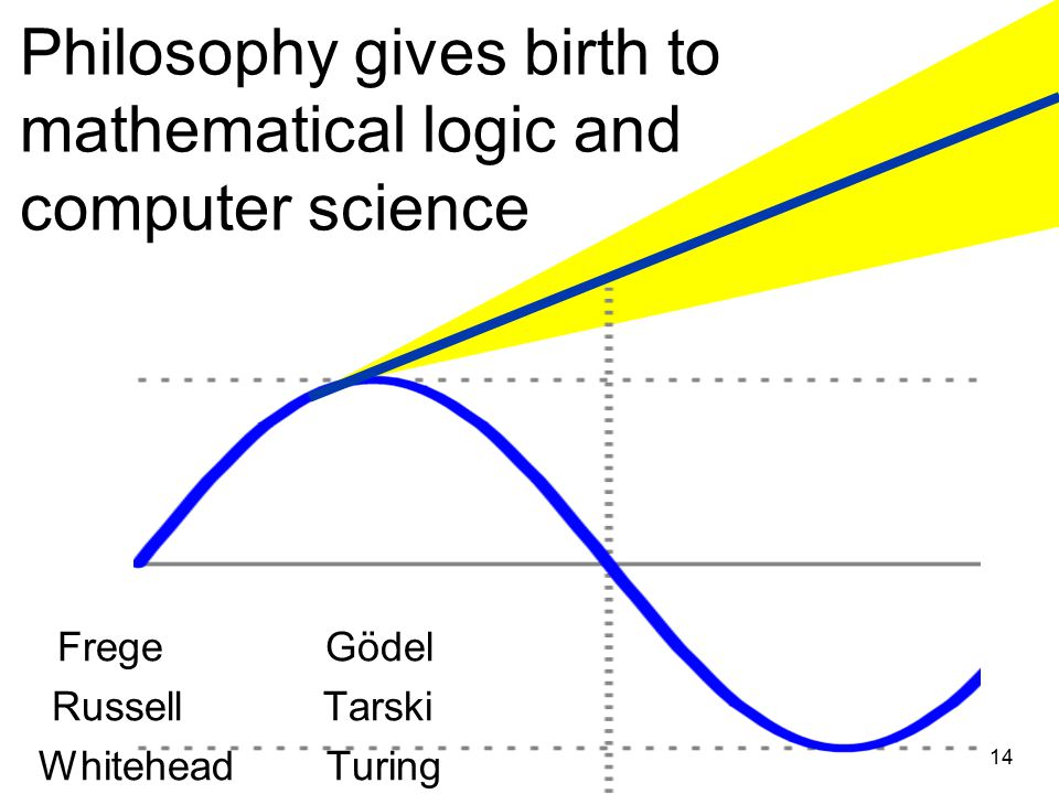 Philosophy gives birth to mathematical logic and computer science Frege Gödel Russell Tarski Whitehead Turing 14