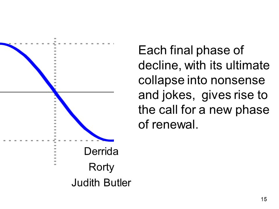Derrida Rorty Judith Butler 15 Each final phase of decline, with its ultimate collapse into nonsense and jokes, gives rise to the call for a new phase of renewal.