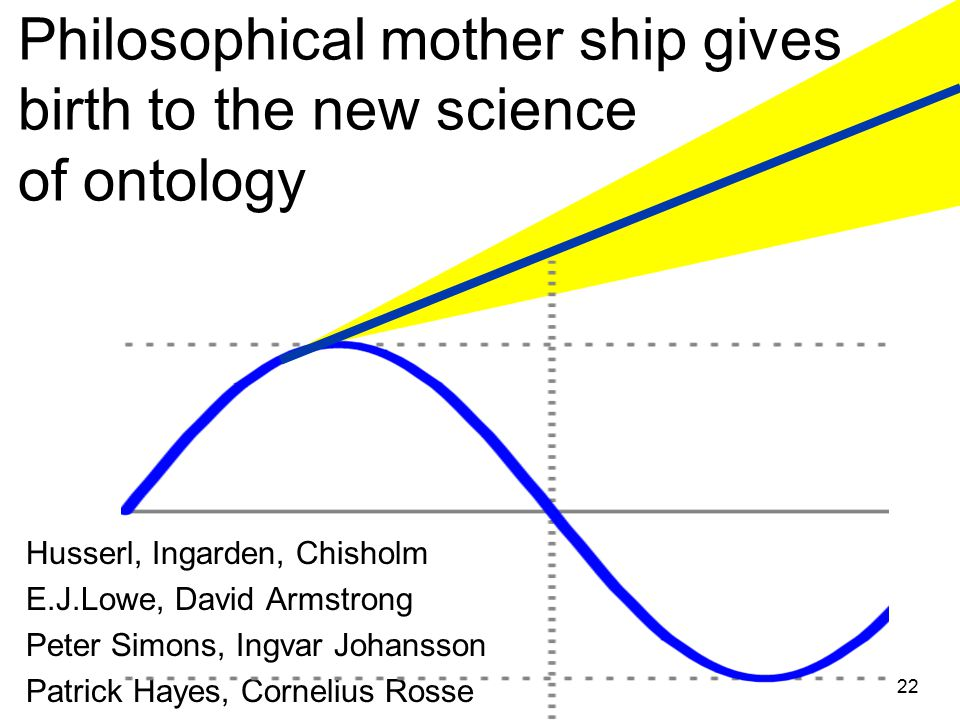 Philosophical mother ship gives birth to the new science of ontology Husserl, Ingarden, Chisholm E.J.Lowe, David Armstrong Peter Simons, Ingvar Johansson Patrick Hayes, Cornelius Rosse 22