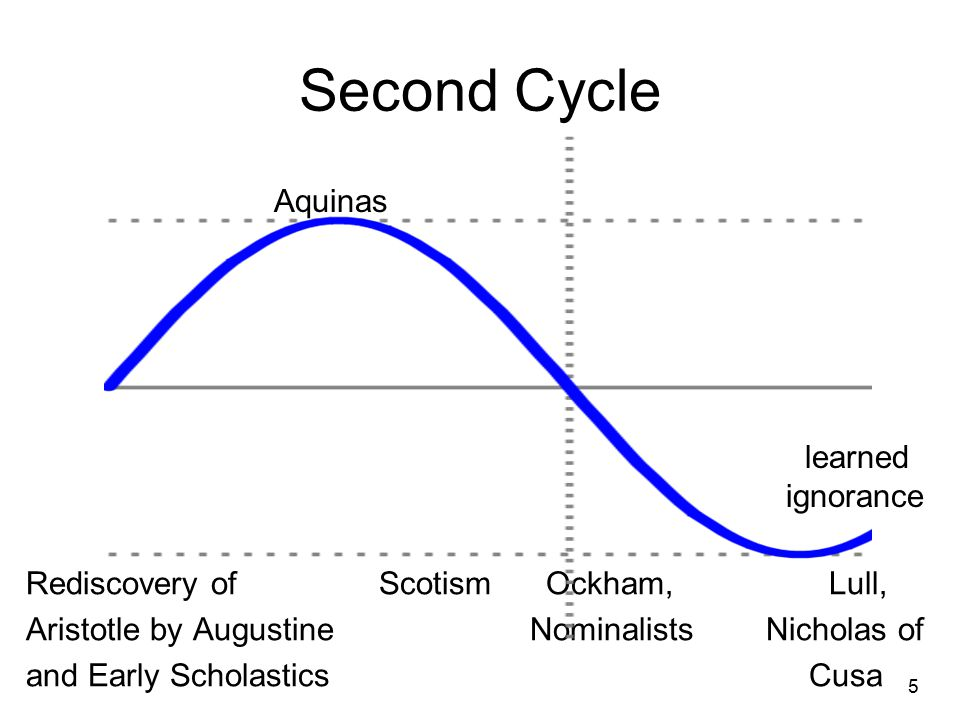Second Cycle Rediscovery of Scotism Ockham, Lull, Aristotle by Augustine Nominalists Nicholas of and Early Scholastics Cusa 5 Aquinas learned ignorance