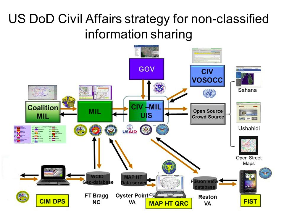 US DoD Civil Affairs strategy for non-classified information sharing 54