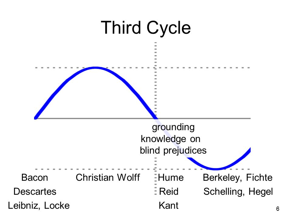 The Fifth Cycle Phases of renewal are associated with a new focus on empiricism, on rigour and clarity, a new scientific relevance of philosophy, 17