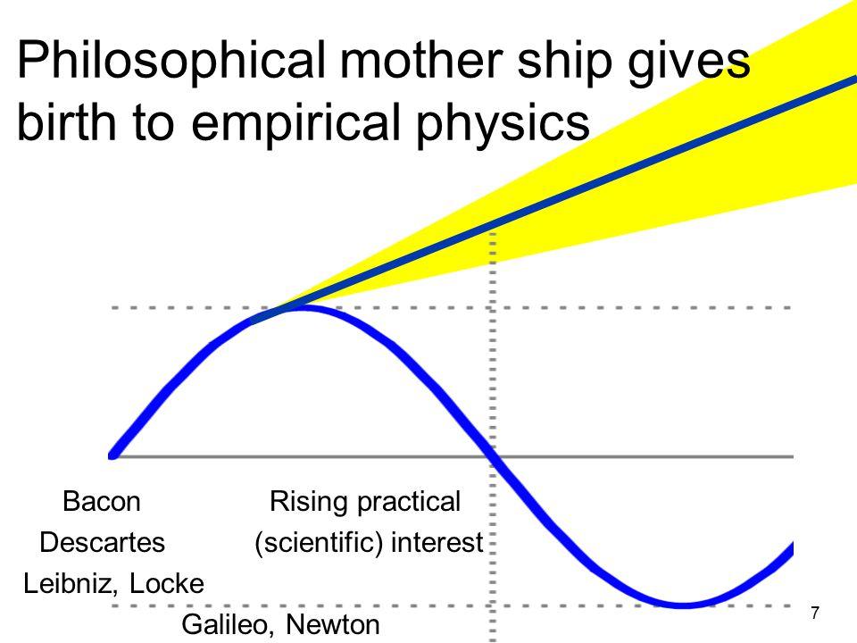 Philosophical mother ship gives birth to empirical physics Bacon Rising practical Descartes (scientific) interest Leibniz, Locke Galileo, Newton 7