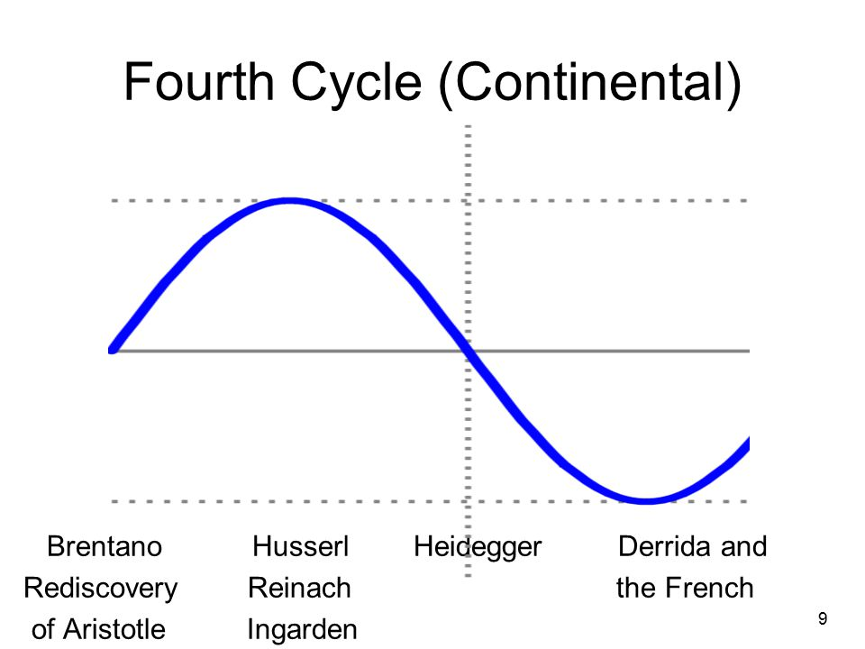 Fourth Cycle (Continental) Brentano Husserl Heidegger Derrida and Rediscovery Reinach the French of Aristotle Ingarden 9