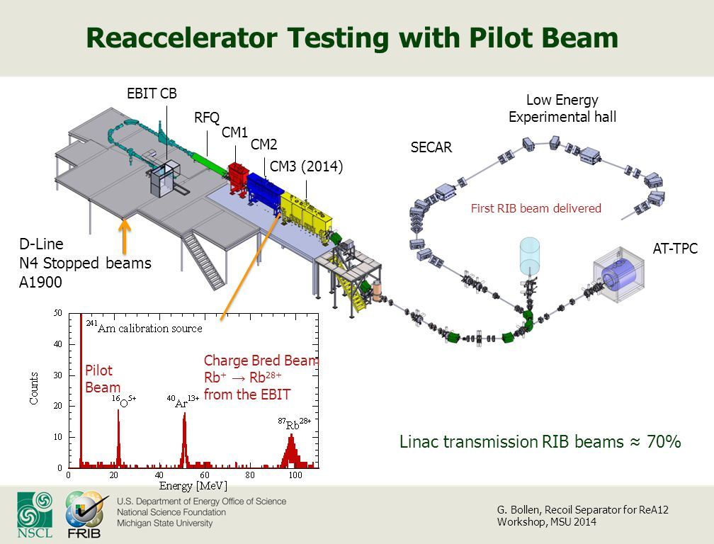 Reaccelerator Testing with Pilot Beam EBIT CB RFQ CM2 CM3 (2014) CM1 SECAR AT-TPC D-Line N4 Stopped beams A1900 First RIB beam delivered Low Energy Experimental hall Pilot Beam Charge Bred Beam Rb + → Rb 28+ from the EBIT Linac transmission RIB beams ≈ 70% G.