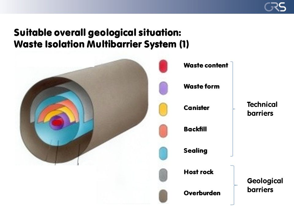 Waste content Waste form Canister Backfill Sealing Host rock Overburden Suitable overall geological situation: Waste Isolation Multibarrier System (1)