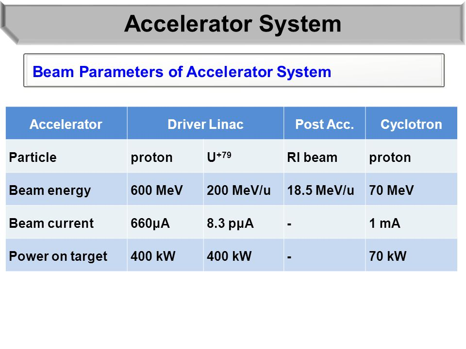 Accelerator System AcceleratorDriver LinacPost Acc.Cyclotron ParticleprotonU +79 RI beamproton Beam energy600 MeV200 MeV/u18.5 MeV/u70 MeV Beam current660μA8.3 pμA-1 mA Power on target400 kW -70 kW Beam Parameters of Accelerator System
