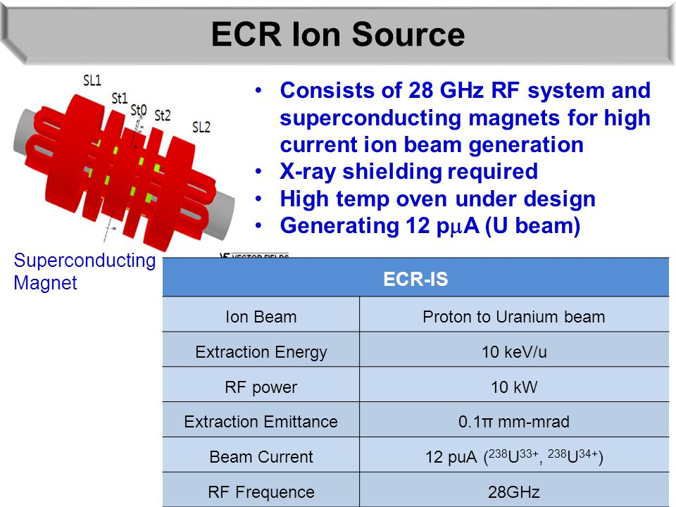 ECR Ion Source Consists of 28 GHz RF system and superconducting magnets for high current ion beam generation X-ray shielding required High temp oven under design Generating 12 p  A (U beam) ECR-IS Ion BeamProton to Uranium beam Extraction Energy10 keV/u RF power10 kW Extraction Emittance0.1π mm-mrad Beam Current12 puA ( 238 U 33+, 238 U 34+ ) RF Frequence28GHz Superconducting Magnet