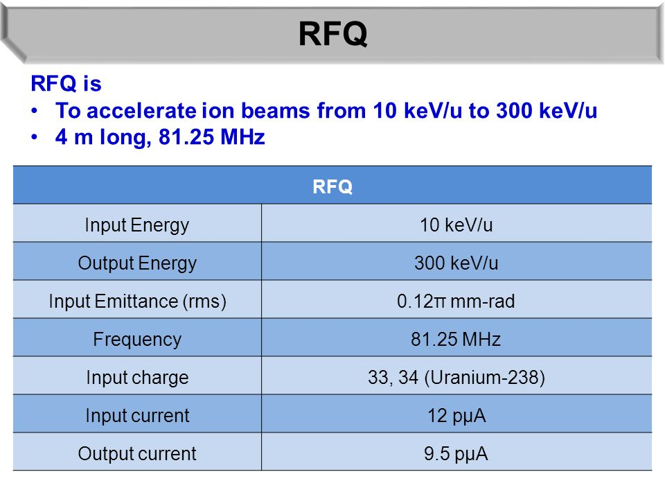 RFQ RFQ is To accelerate ion beams from 10 keV/u to 300 keV/u 4 m long, 81.25 MHz RFQ Input Energy10 keV/u Output Energy300 keV/u Input Emittance (rms)0.12π mm-rad Frequency81.25 MHz Input charge33, 34 (Uranium-238) Input current12 pμA Output current9.5 pμA