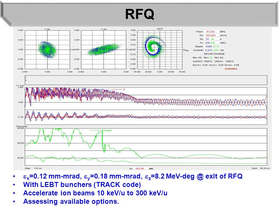 RFQ  x =0.12 mm-mrad,  y =0.18 mm-mrad,  z =8.2 MeV-deg @ exit of RFQ With LEBT bunchers (TRACK code) Accelerate ion beams 10 keV/u to 300 keV/u Assessing available options.