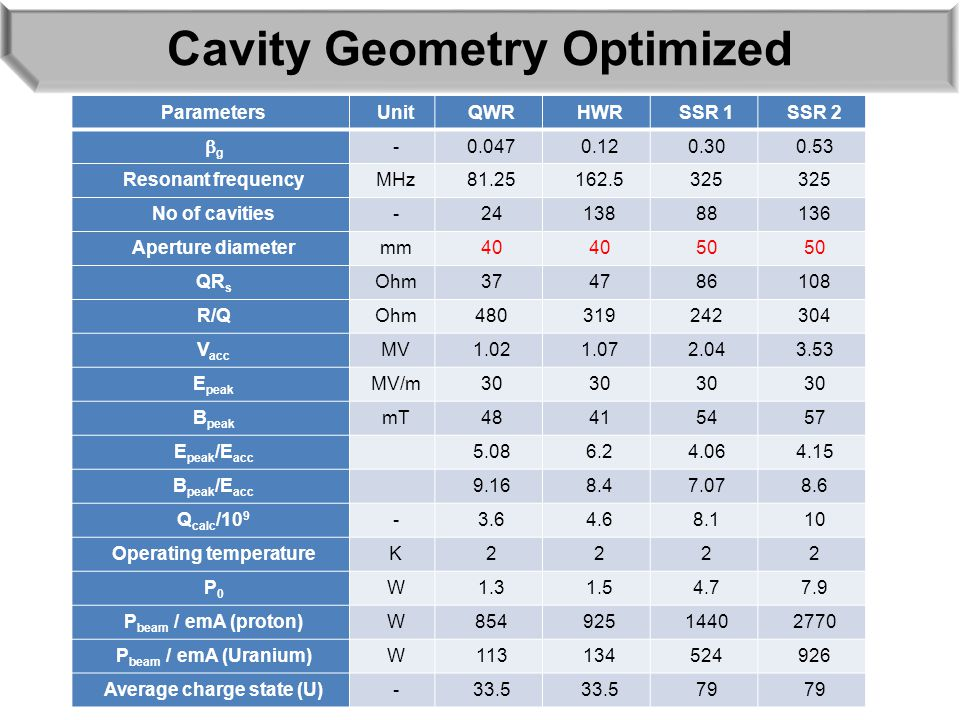 Cavity Geometry Optimized ParametersUnitQWRHWRSSR 1SSR 2 gg -0.0470.120.300.53 Resonant frequencyMHz81.25162.5325 No of cavities-2413888136 Aperture