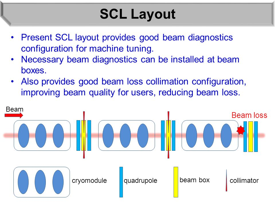 SCL Layout collimatorquadrupolecryomodule Present SCL layout provides good beam diagnostics configuration for machine tuning. Necessary beam diagnosti