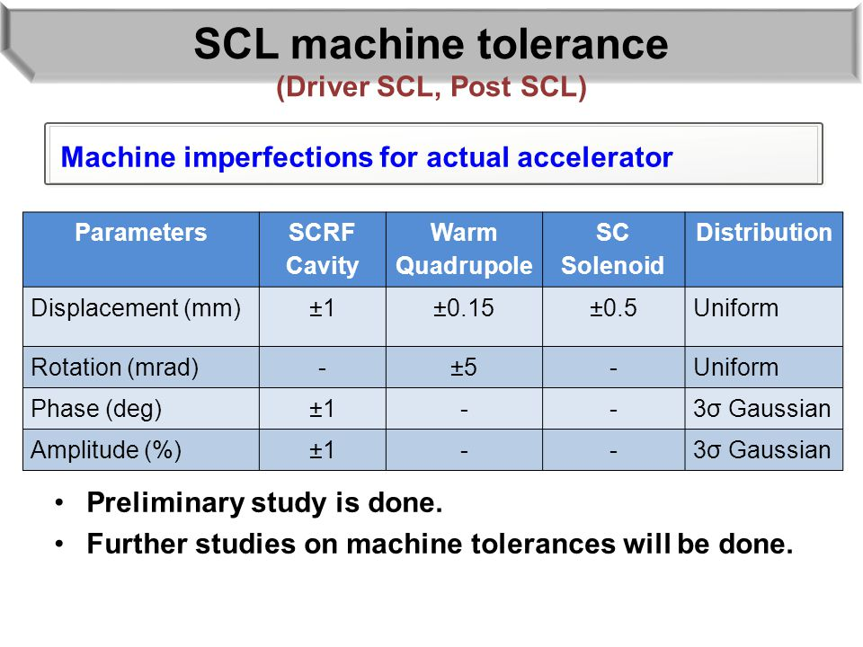 SCL machine tolerance (Driver SCL, Post SCL) Machine imperfections for actual accelerator Parameters SCRF Cavity Warm Quadrupole SC Solenoid Distribution Displacement (mm)±1±0.15±0.5Uniform Rotation (mrad)-±5-Uniform Phase (deg)±1--3σ Gaussian Amplitude (%)±1--3σ Gaussian Preliminary study is done.
