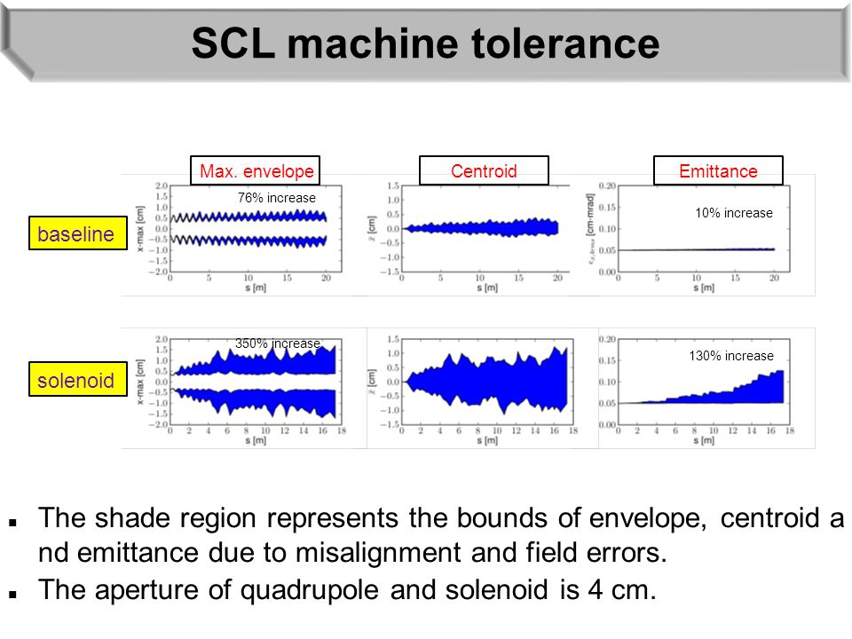 SCL machine tolerance The shade region represents the bounds of envelope, centroid a nd emittance due to misalignment and field errors. The aperture o