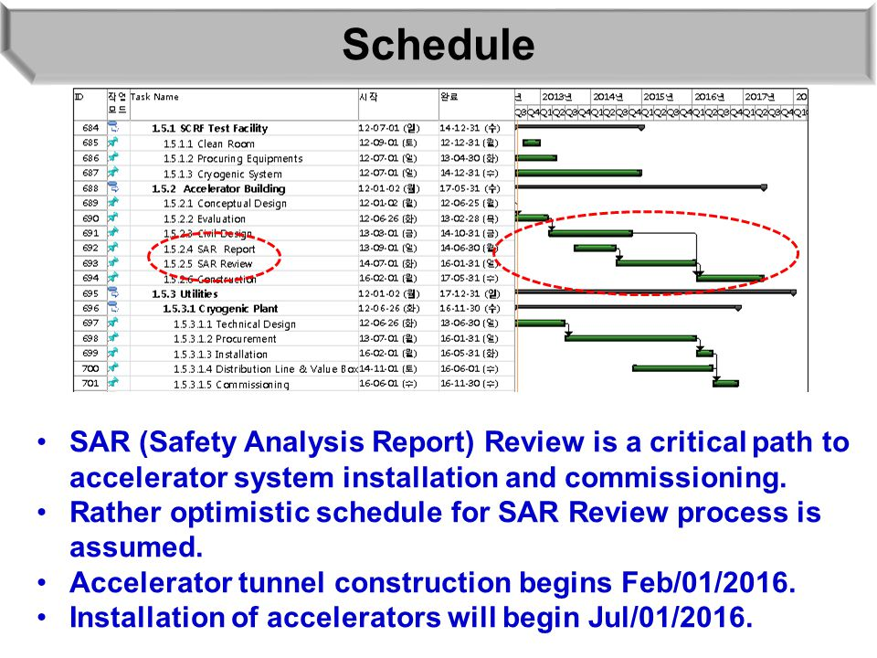 Schedule SAR (Safety Analysis Report) Review is a critical path to accelerator system installation and commissioning. Rather optimistic schedule for S