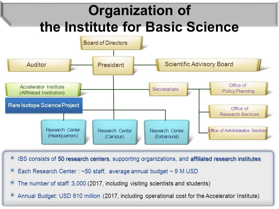 Organization of the Institute for Basic Science Auditor President Scientific Advisory Board Secretariats Office of Policy Planning Office of Research Services Office of Administrative Services Research Center (Headquarters) Research Center (Extramural) Accelerator Institute (Affiliated Institution) Board of Directors Research Center (Campus) Rare Isotope Science Project 4 50 research centersaffiliated research institutes IBS consists of 50 research centers, supporting organizations, and affiliated research institutes Each Research Center : ~50 staff, average annual budget ~ 9 M USD The number of staff: 3,000 (2017, including visiting scientists and students) Annual Budget: USD 610 million (2017, including operational cost for the Accelerator Institute)