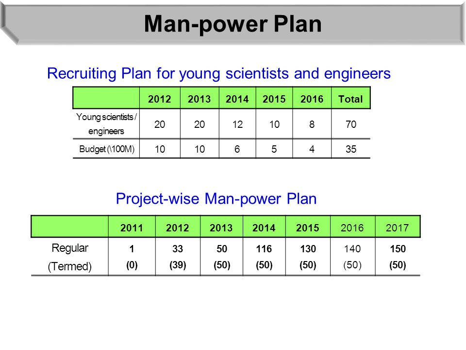 Man-power Plan 20122013201420152016Total Young scientists / engineers 20 1210870 Budget (\100M) 10 65435 Recruiting Plan for young scientists and engineers Project-wise Man-power Plan 2011201220132014201520162017 Regular (Termed) 1 (0) 33 (39) 50 (50) 116 (50) 130 (50) 140 (50) 150 (50)