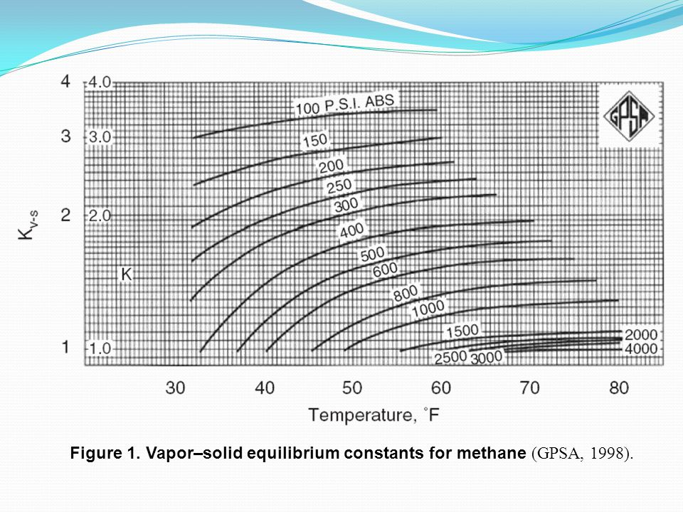 Figure 1. Vapor–solid equilibrium constants for methane (GPSA, 1998).