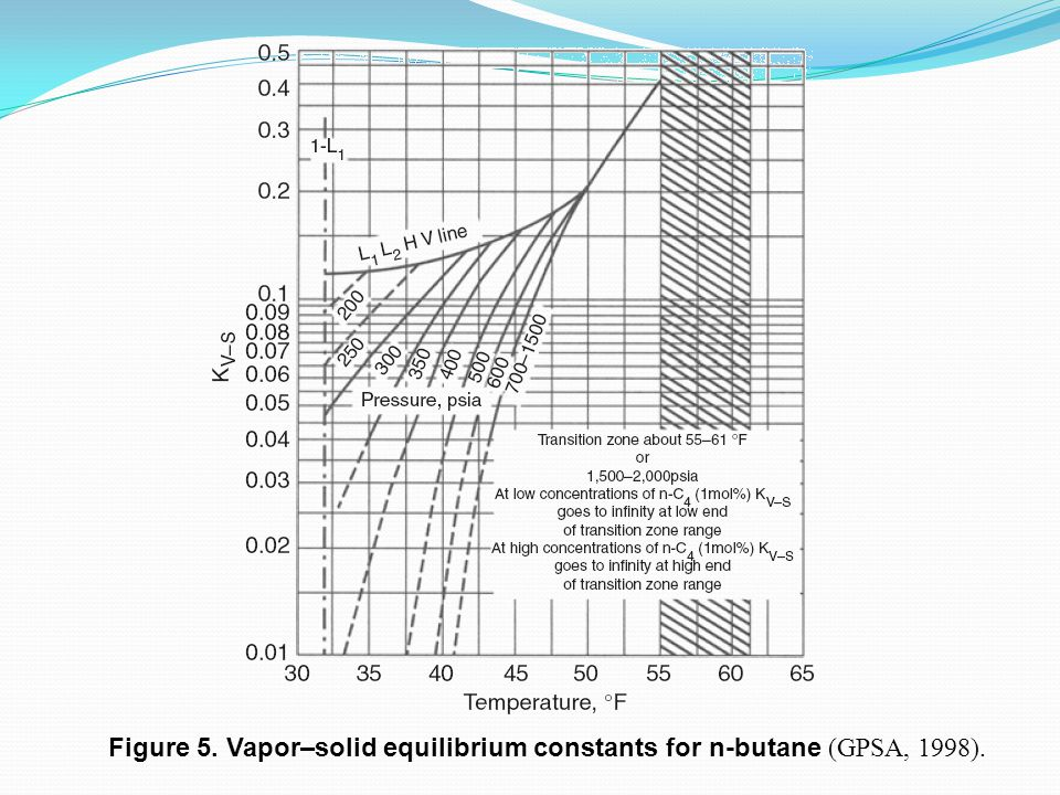 Figure 5. Vapor–solid equilibrium constants for n-butane (GPSA, 1998).