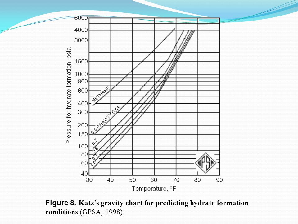 Figure 8. Katz's gravity chart for predicting hydrate formation conditions (GPSA, 1998).