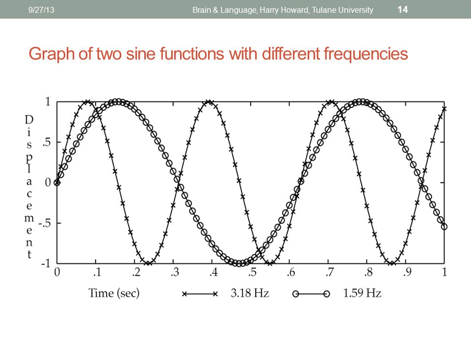 9/27/13Brain & Language, Harry Howard, Tulane University 14 Graph of two sine functions with different frequencies