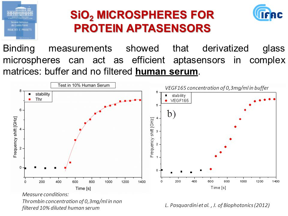 Binding measurements showed that derivatized glass microspheres can act as efficient aptasensors in complex matrices: buffer and no filtered human serum.