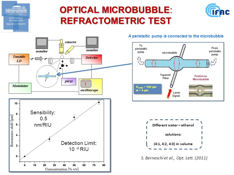A peristaltic pump is connected to the microbubble R outer = 190 μm w = 4 μm R outer = 190 μm w = 4 μm Different water – ethanol solutions: (4:1, 4:2, 4:3) in volume Postnova Microbubble OPTICAL MICROBUBBLE: REFRACTOMETRIC TEST Sensibility: 0.5 nm/RIU Detection Limit: 10 -6 RIU S.
