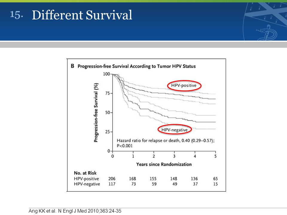 15. Different Survival Ang KK et al. N Engl J Med 2010;363:24-35