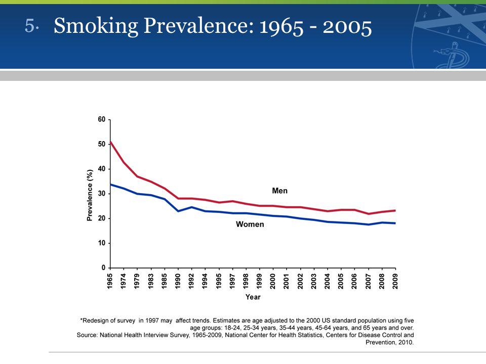 5. Smoking Prevalence: 1965 - 2005