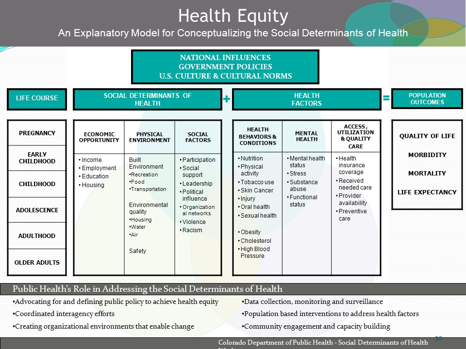 Health Equity An Explanatory Model for Conceptualizing the Social Determinants of Health NATIONAL INFLUENCES GOVERNMENT POLICIES U.S.