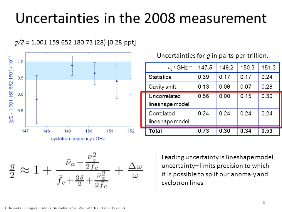 Uncertainties in the 2008 measurement c / GHz = 147.5149.2150.3151.3 Statistics0.390.17 0.24 Cavity shift0.130.060.070.28 Uncorrelated lineshape model