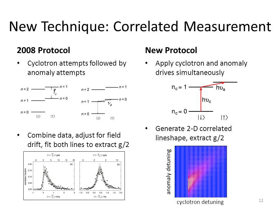 New Technique: Correlated Measurement 2008 Protocol Cyclotron attempts followed by anomaly attempts Combine data, adjust for field drift, fit both lin