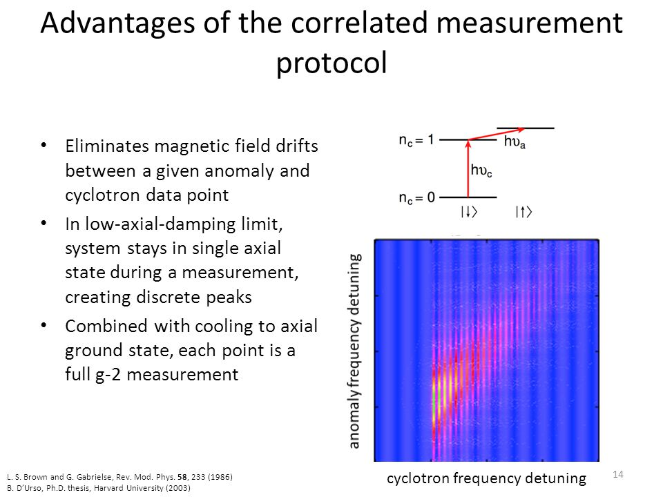 Advantages of the correlated measurement protocol Eliminates magnetic field drifts between a given anomaly and cyclotron data point In low-axial-dampi