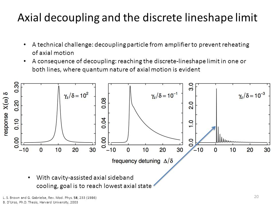 Axial decoupling and the discrete lineshape limit 20 L. S. Brown and G. Gabrielse, Rev. Mod. Phys. 58, 233 (1986) B. D'Urso, Ph.D. Thesis, Harvard Uni