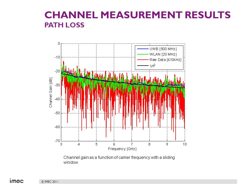© IMEC 2011 CHANNEL MEASUREMENT RESULTS PATH LOSS Channel gain as a function of carrier frequency with a sliding window.