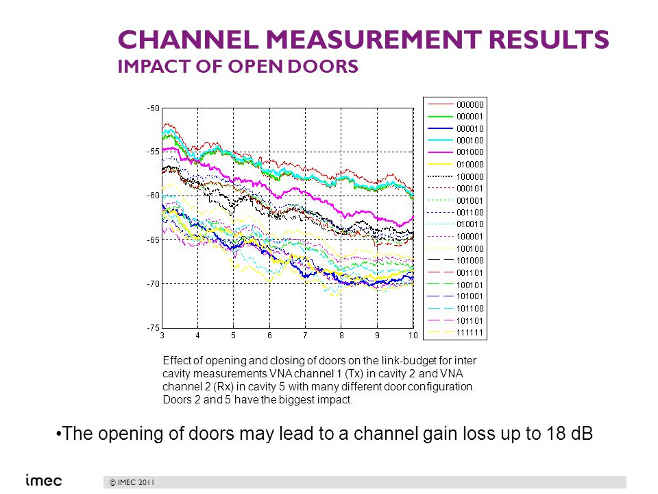 © IMEC 2011 CHANNEL MEASUREMENT RESULTS IMPACT OF OPEN DOORS Effect of opening and closing of doors on the link-budget for inter cavity measurements VNA channel 1 (Tx) in cavity 2 and VNA channel 2 (Rx) in cavity 5 with many different door configuration.