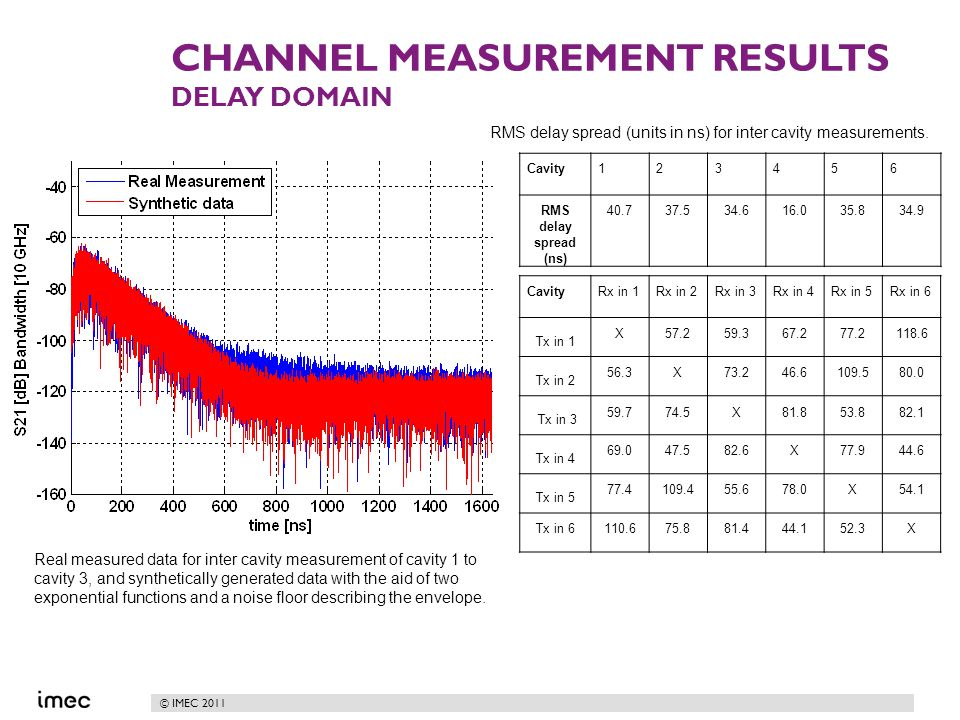 © IMEC 2011 CHANNEL MEASUREMENT RESULTS DELAY DOMAIN Real measured data for inter cavity measurement of cavity 1 to cavity 3, and synthetically generated data with the aid of two exponential functions and a noise floor describing the envelope.